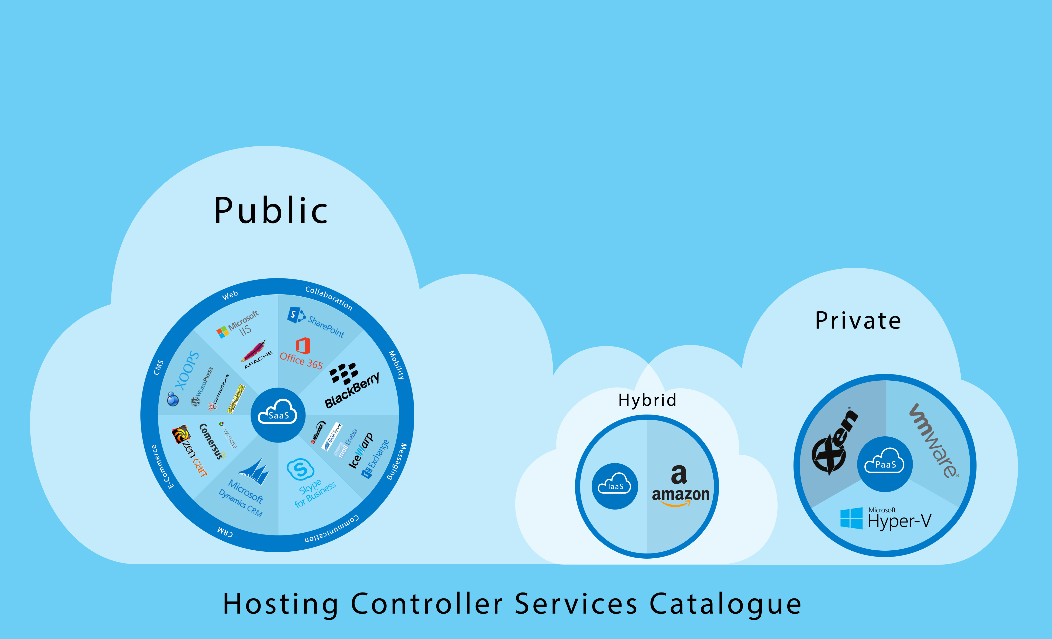 Hosting Controller Services Catalogue