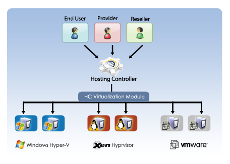 HC Virtualization Suite