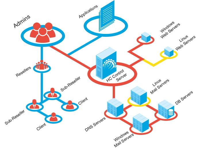 innovative design f0b50 d920c Cross-Platform (WindowsLinux) Servers Management