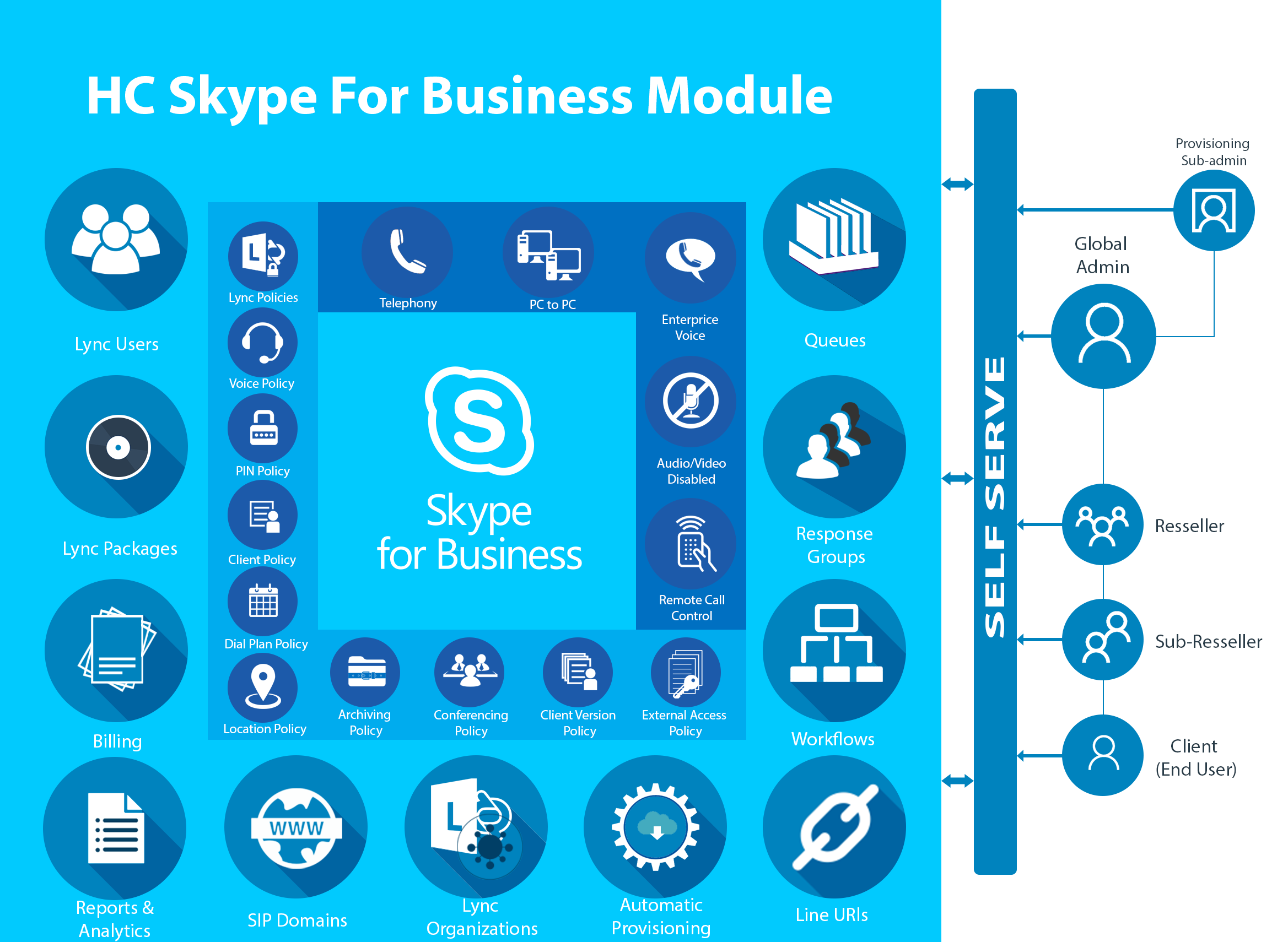 HC Skype for Business module